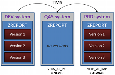 Functionality of tp parameter VERS_AT_IMP
