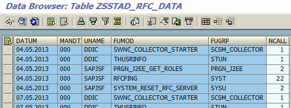 Sample contents of table ZSSTAD_RFC_DATA